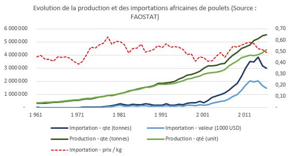 Croissance de la production et des importations de poulets en Afrique